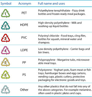 What Do The Plastic Recycling Symbols Really Mean?
